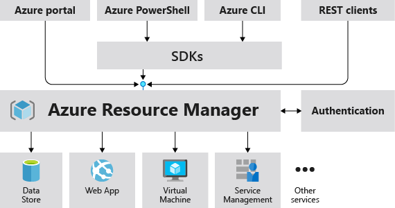 Resource Manager request model